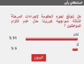 %91 من قراء اليوم السابع يتوقعون لجوء الحكومة لإجراءات مشددة بشأن كورونا