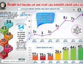 """انفوجراف..نجاح برنامج الإصلاح الاقتصادى يعزز قدرات مصر فى مواجهة  """"كورونا"""""""