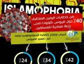 مؤشر الفتوى :زيادة فى معدلات الإسلاموفوبيا بالتزامن مع انتشار فيروس كورونا