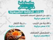 إنفوجراف.. معلومة طبية فى رمضان.. السعرات الحرارية للفواكه المجففة