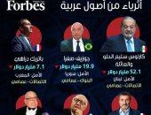 8 مليارديرات من أصول عربية على رأس قائمة أغنى أغنياء العالم