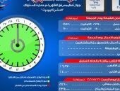 مرصد الكهرباء: 23 ألفا 900 ميجا وات احتياطى بالشبكة اليوم