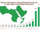 العربية للسياحة: الدول العربية قدمت حزم مساعدات للقطاع.. والإمارات فى المقدمة