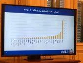 الصحة تعلن أعلى 6 محافظات إصابة بفيروس كورونا.. القاهرة فى المقدمة