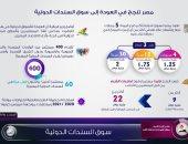 بالإنفوجراف.. مصر تعود لسوق السندات الدولية بأكبر طرح قيمته 5 مليارات دولار