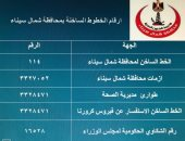 ننشر أرقام التواصل العاجلة لمرضى كورونا بشمال سيناء
