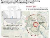 عمره 4500 عام.. اكتشاف هيكل ضخم  يعود لعصور ما قبل التاريخ فى بريطانيا