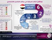 إنفوجراف.. مصر الثالث أفريقيًا في مؤشر التكامل الاقتصادى