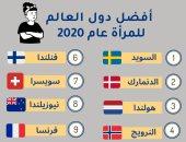 السويد فى الصدارة.. تعرف على 10 دول الأفضل للمرأة حول العالم لعام 2020