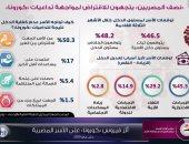 مركز معلومات الوزراء: نصف المصريين اتجهوا للاقتراض لمواجهة تداعيات كورونا