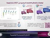 بالإنفوجراف.. 5.2% معدل النمو المتوقع للاقتصاد المصرى فى 2021