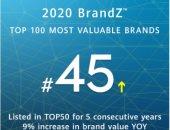 """هواوي تحتل المركز الـ 45 في قائمة """"BrandZ"""" لأقوي العلامات التجارية حول العالم"""