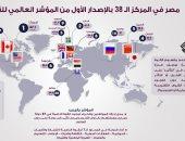 انفوجراف.. مصر تحتل المركز لـ 38 عالميا فى أول إصدار للمؤشر العالمى للقوة الناعمة