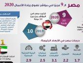 إنفوجراف.. مصر تحتل المركز الـ9 عربيا فى مؤشر نضوج ريادة الأعمال 2020