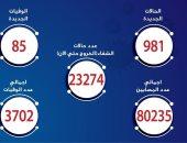 الصحة: تسجيل 981 إصابة جديدة بفيروس كورونا و85 حالة وفاة