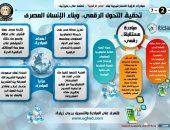 """انفوجراف.. تعرف على مبادرات الرؤية الاستراتيجية لبناء """"مصر الرقمية"""""""