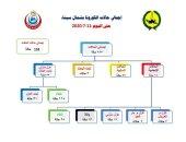 ارتفاع عدد إصابات فيروس كورونا بشمال سيناء لـ 68 حالة