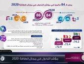 مصر تتقدم مركزين فى مؤشر التحول بمجال الطاقة 2020.. إنفوجراف