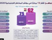 إنفوجراف.. مصر تتقدم 13 مركزًا فى مؤشر المخاطر الاجتماعية 2020