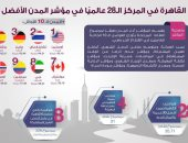 إنفوجراف.. القاهرة فى المركز الـ 28 فى مؤشر المدن الأفضل للأعمال الحرة