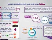 إنفوجراف..مصر ضمن الدول التى تعزز الاقتصاد الدائرى فى 2020