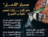 """مسبار """"الأمل"""" حلم الإمارات لفهم كوكب المريخ.. إنفو جراف"""