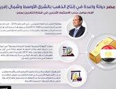 انفوجراف.. مصر تحتل مكانة متميزة فى إنتاج الذهب بالشرق الأوسط وشمال افريقيا
