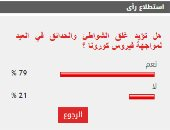 79% من قراء اليوم السابع يؤيدون قرار غلق الشواطئ خلال أيام العيد