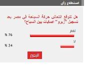%76من القراء يتوقعون انتعاش السياحة بعد تسجيل زيرو إصابات كورونا بين السياح