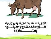 """إزاى تستفيد من قرض وزارة الزراعة لمشروع """"البتلو"""" بفائدة 5%.. إنفوجراف"""