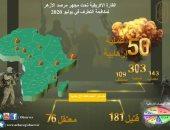 مرصد الأزهر: زيادة مطردة لمؤشر العمليات الإرهابية فى إفريقيا خلال يوليو 2020