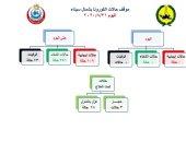 محافظة شمال سيناء تسجل صفر إصابات ووفيات بكورونا خلال الـ24 ساعة الماضية