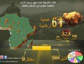 مرصد الأزهر يكشف مؤشر العمليات الإرهابية فى القارة الإفريقية لشهر أغسطس