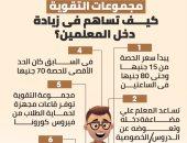 مجموعات التقوية.. كيف تساهم فى زيادة دخل المعلمين؟.. إنفوجراف