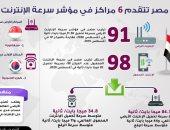 مصر تتقدم 6 مراكز فى مؤشر سرعة الإنترنت العالمى (إنفوجراف)