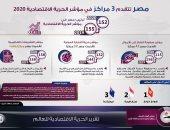 مصر تتقدم 3 مراكز فى مؤشر الحرية الاقتصادية 2020.. إنفوجراف