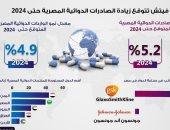 توقعات بزيادة الصادرات الدوائية المصرية حتى 2024 .. إنفوجراف