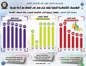 المؤسسات الاقتصادية الدولية تؤكد نجاح مصر بالتعامل مع أزمة كورونا.. إنفوجراف