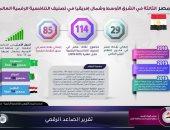 مصر الثالثة بالشرق الأوسط وشمال إفريقيا فى تصنيف التنافسية الرقمية.. إنفوجراف