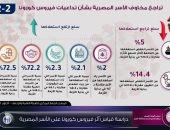 """انفوجراف..""""معلومات الوزراء"""" يؤكد تراجع مخاوف الأسر المصرية بشأن تداعيات كورونا"""