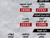المؤشرات الإحصائية لانتخابات النواب بدوائر سوهاج.. إعادة بين جميع المرشحين بكافة الدوائر.. والقائمة الوطنية تحصل على 437 ألفا و354 صوتا وقائمة نداء مصر 268 ألفا و898 صوتا.. إنفوجراف