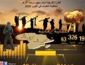 مرصد الأزهر يحذر من تنامى خطر الجماعات الإرهابية فى أفريقيا