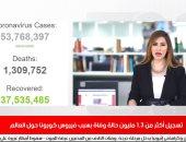 نشرة الظهيرة بتلفزيون اليوم السابع: العالم يسجل أكثر من 1.3 مليون وفاة بكورونا