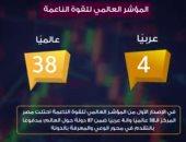 """""""معلومات الوزراء"""" يعلن تقدم مصر 6 مراكز بمؤشر """"مرونة العمل العالمى"""".. فيديو"""