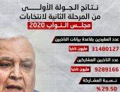 نتائج الجولة الأولى للمرحلة الثانية من انتخابات مجلس النواب.. إنفوجراف