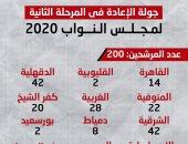 200 مرشح يخوضون الإعادة بالمرحلة الثانية من انتخابات مجلس النواب.. إنفوجراف