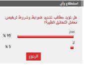 95% من القراء يؤيدون مطالب تشديد ضوابط وشروط تراخيص مراكز التحاليل الطبية