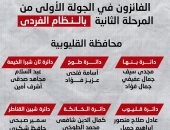 إنفوجراف.. أسماء الفائزين في انتخابات مجلس النواب بالقليوبية وبورسعيد وجنوب سيناء