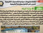 الحكومة: لا صحة لإقامة مشروعات سياحية بالمحميات الطبيعية تضر مواردها الطبيعية