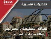 """المركز المصرى للدراسات الاستراتيجية يصدر """"تقديرات مصرية"""" عن الاستيطان وانتخابات أمريكا"""